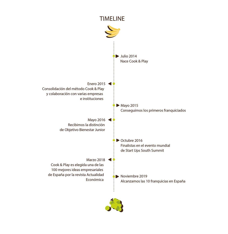 Timeline-2019